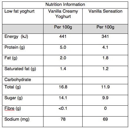 Low fat yoghurt NIPs